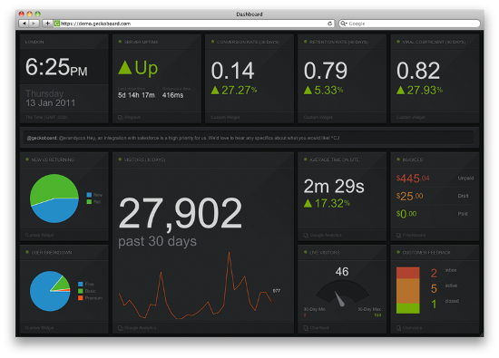 Screenshot of Geckoboard